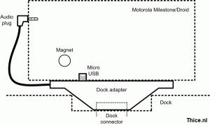 Milestone dock adapter design