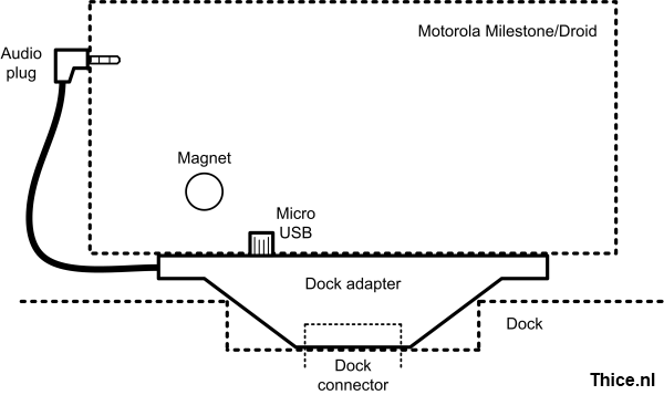Milestone dock adapter design