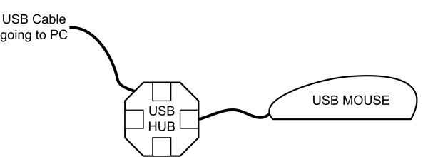 hiding your data in plain sight  u2013 usb hardware hiding