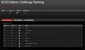 Swiss Cyber Storm Defcon ranking day 1
