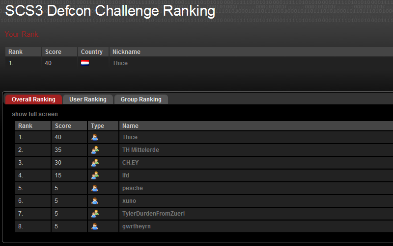 Swiss Cyber Storm Defcon ranking day 1