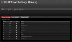 Swiss Cyber Storm Defcon ranking day 2