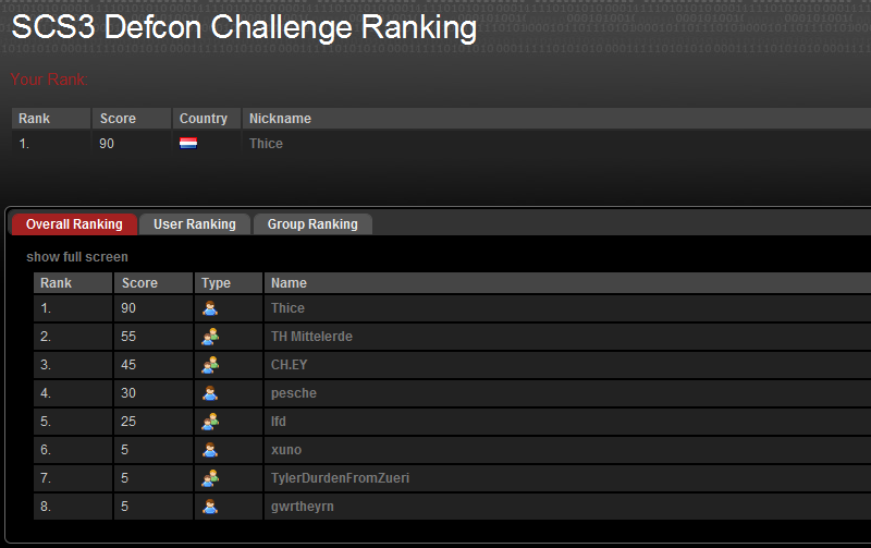 Swiss Cyber Storm Defcon ranking day 2