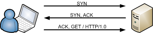 TCP handshake ACK-GET 2