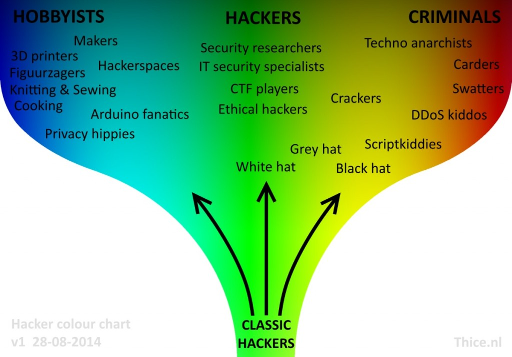 Hacker_colour_chart_v1